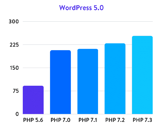 Speed Up WordPress: Mobile SEO Speed Optimization 2020