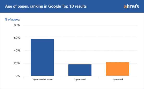 How to Become an SEO Experts in 2020