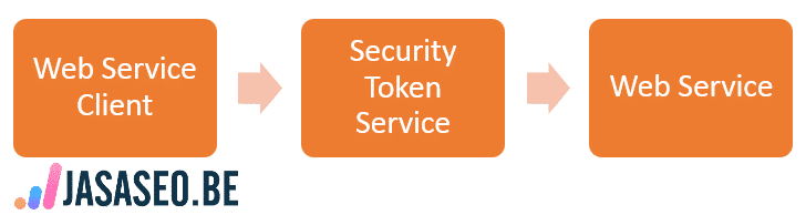 Web Service Security Tutorial with SOAP Example